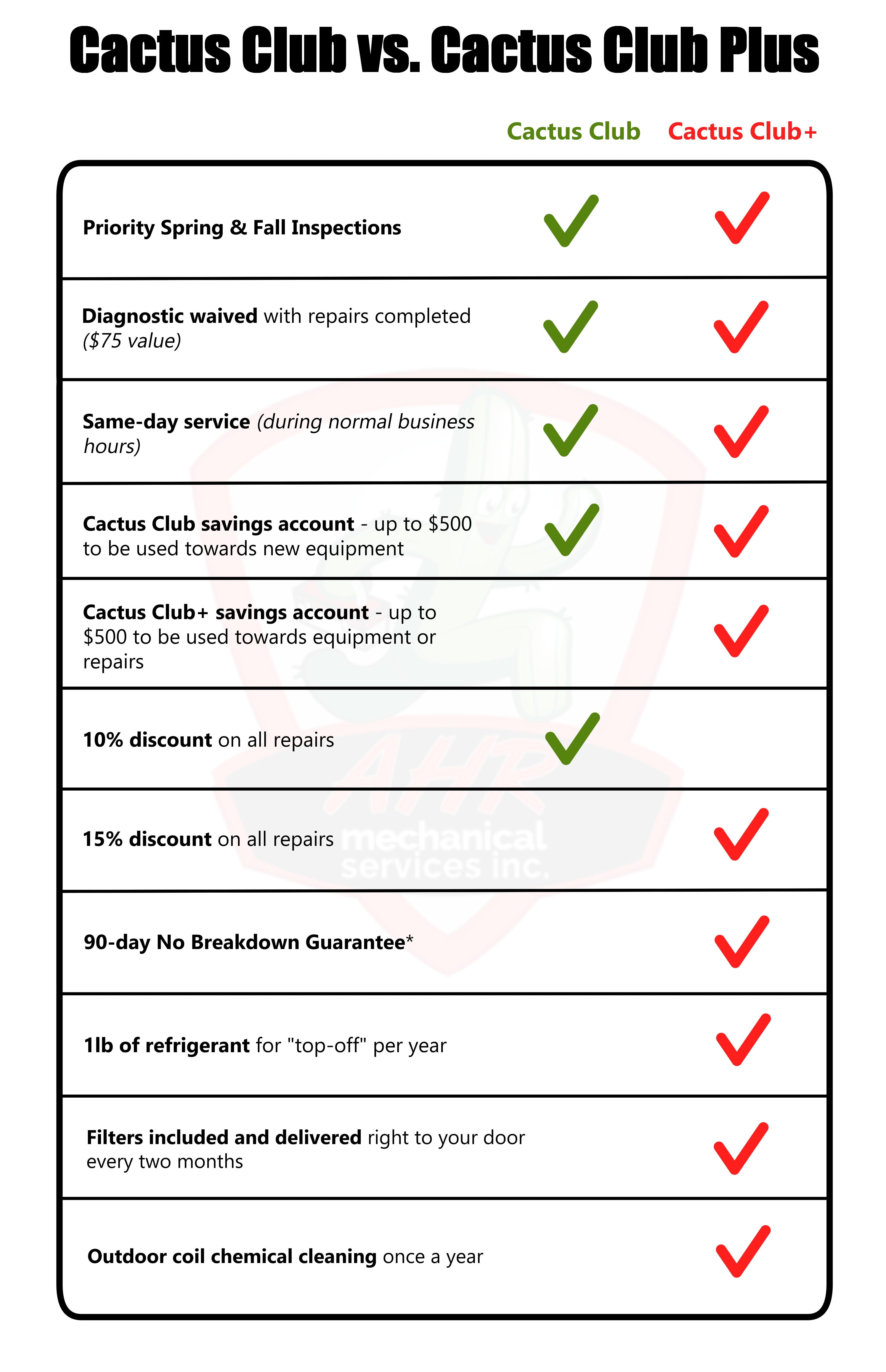 cactus club comparison